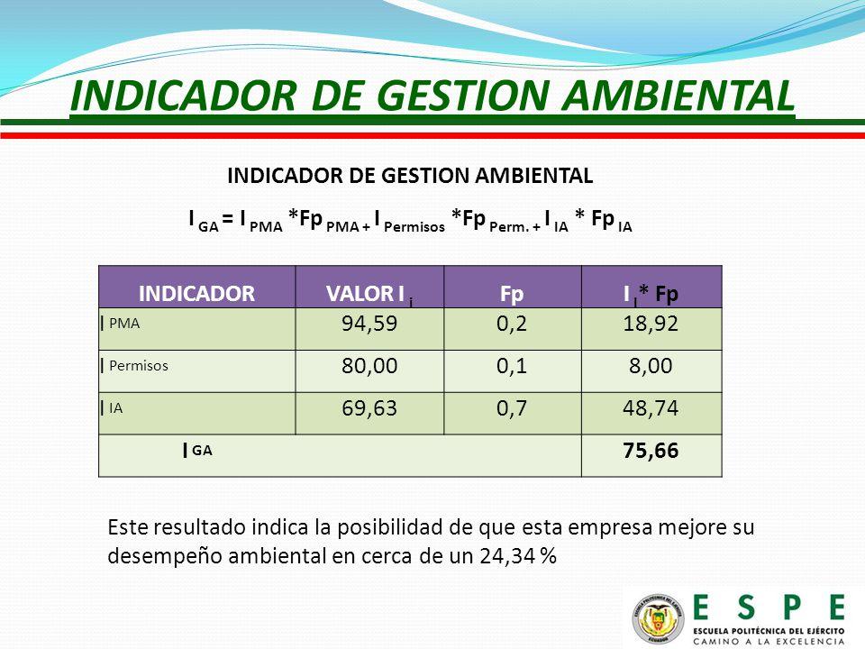 INDICADOR DE GESTION AMBIENTAL I GA = I PMA *Fp PMA + I Permisos *Fp Perm.