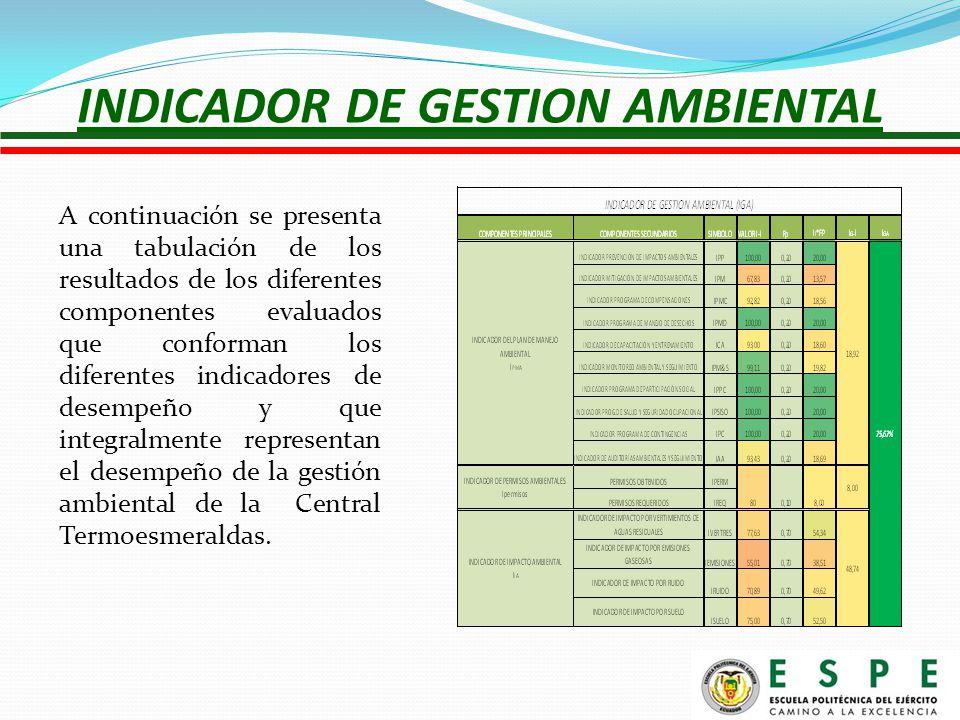 INDICADOR DE GESTION AMBIENTAL A continuación se presenta una tabulación de los resultados de los diferentes componentes evaluados que conforman los diferentes indicadores de desempeño y que integralmente representan el desempeño de la gestión ambiental de la Central Termoesmeraldas.