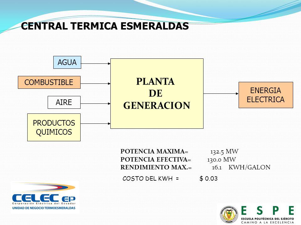 AIRE COMBUSTIBLE AGUA PRODUCTOS QUIMICOS PLANTA DE GENERACION POTENCIA MAXIMA=132.5 MW POTENCIA EFECTIVA= 130.0 MW RENDIMIENTO MAX.= 16.1 KWH/GALON CENTRAL TERMICA ESMERALDAS COSTO DEL KWH = $ 0.03 ENERGIA ELECTRICA