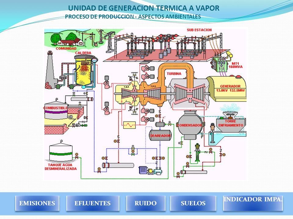 UNIDAD DE GENERACION TERMICA A VAPOR PROCESO DE PRODUCCION - ASPECTOS AMBIENTALES EMISIONES EFLUENTES RUIDO SUELOS INDICADOR IMPA.
