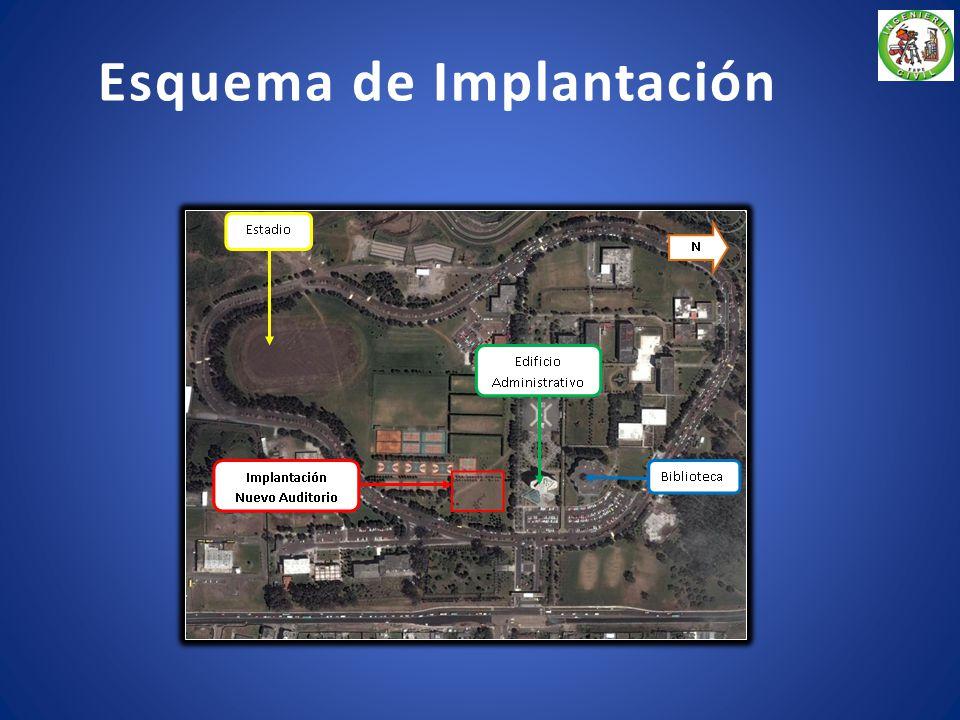 Esquema de Implantación