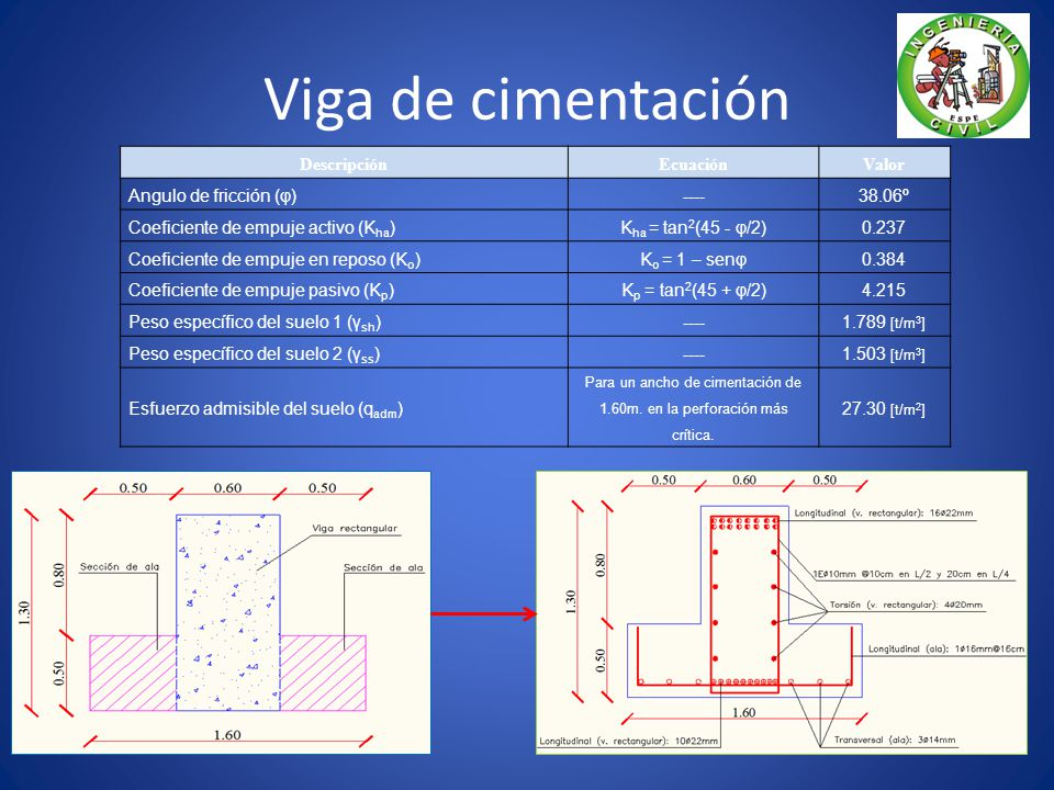 Viga de cimentación Descripción Ecuación Valor Angulo de fricción (φ) ---- 38.06º Coeficiente de empuje activo (K ha ) K ha = tan 2 (45 - φ/2) 0.237 Coeficiente de empuje en reposo (K o ) K o = 1 – senφ 0.384 Coeficiente de empuje pasivo (K p ) K p = tan 2 (45 + φ/2) 4.215 Peso específico del suelo 1 (γ sh ) ---- 1.789 [t/m 3 ] Peso específico del suelo 2 (γ ss ) ---- 1.503 [t/m 3 ] Esfuerzo admisible del suelo (q adm ) Para un ancho de cimentación de 1.60m.