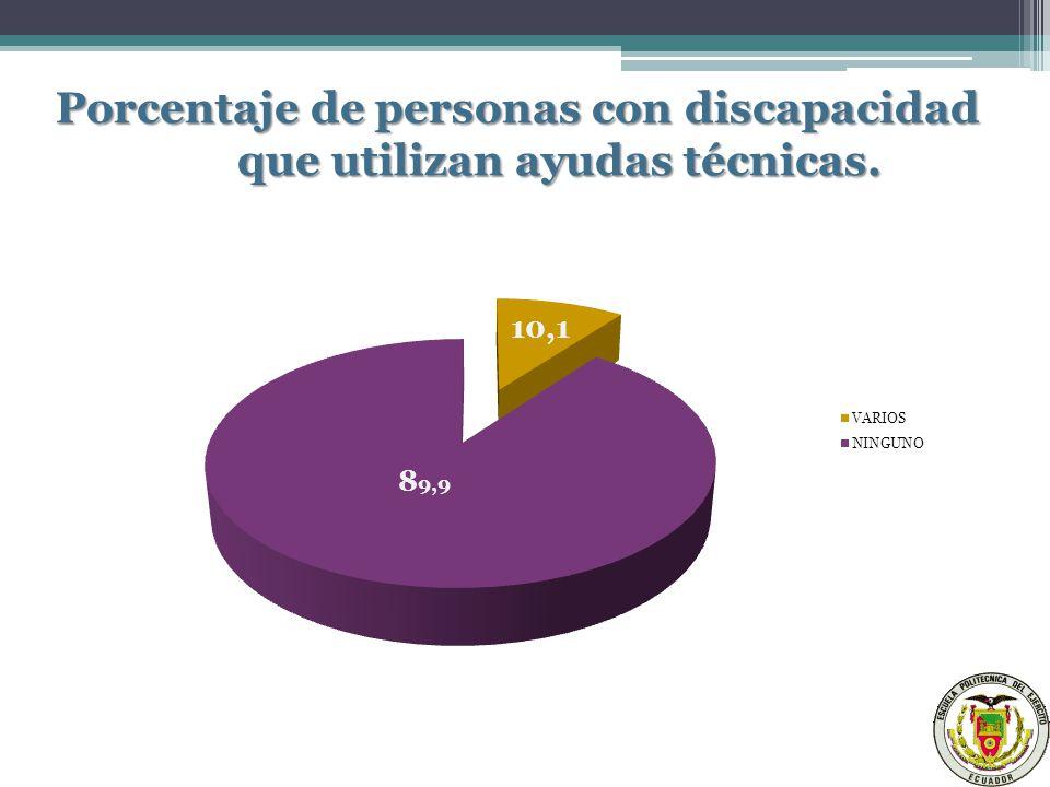 Porcentaje de personas con discapacidad que utilizan ayudas técnicas.