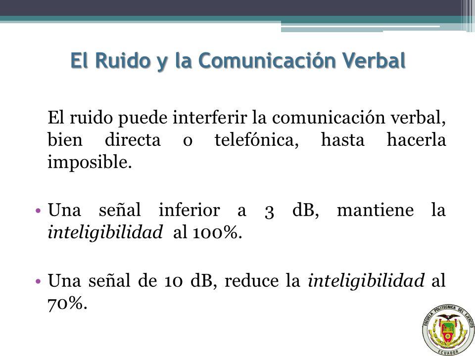 El Ruido y la Comunicación Verbal El ruido puede interferir la comunicación verbal, bien directa o telefónica, hasta hacerla imposible.