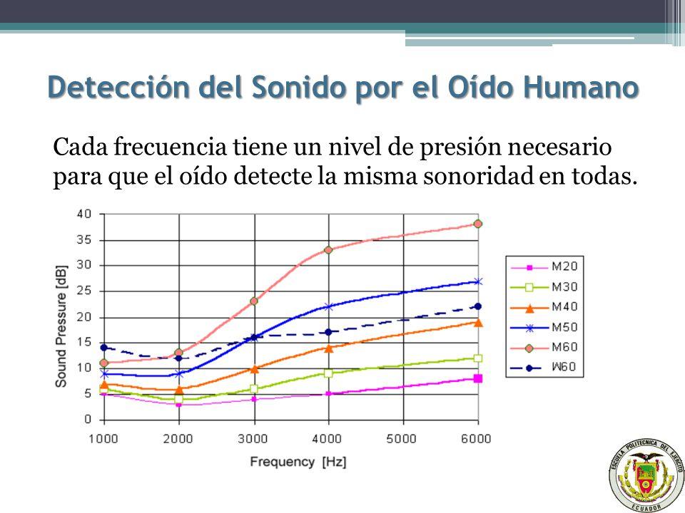 Detección del Sonido por el Oído Humano Cada frecuencia tiene un nivel de presión necesario para que el oído detecte la misma sonoridad en todas.