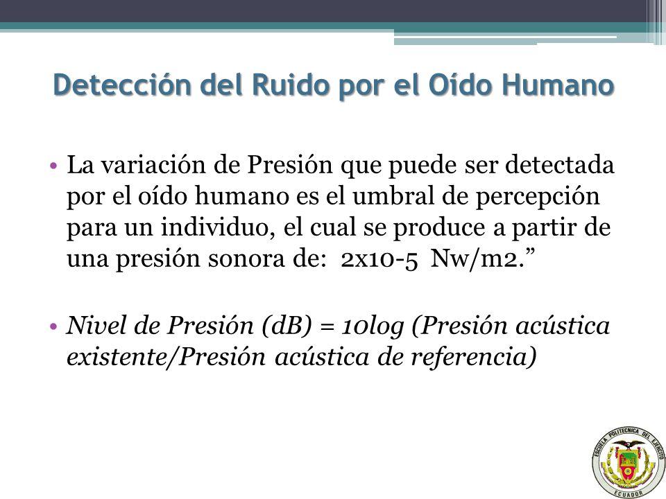 Detección del Ruido por el Oído Humano La variación de Presión que puede ser detectada por el oído humano es el umbral de percepción para un individuo, el cual se produce a partir de una presión sonora de: 2x10-5 Nw/m2.