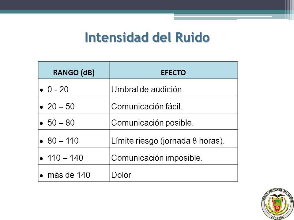 Intensidad del Ruido RANGO (dB)EFECTO 0 - 20 Umbral de audición.