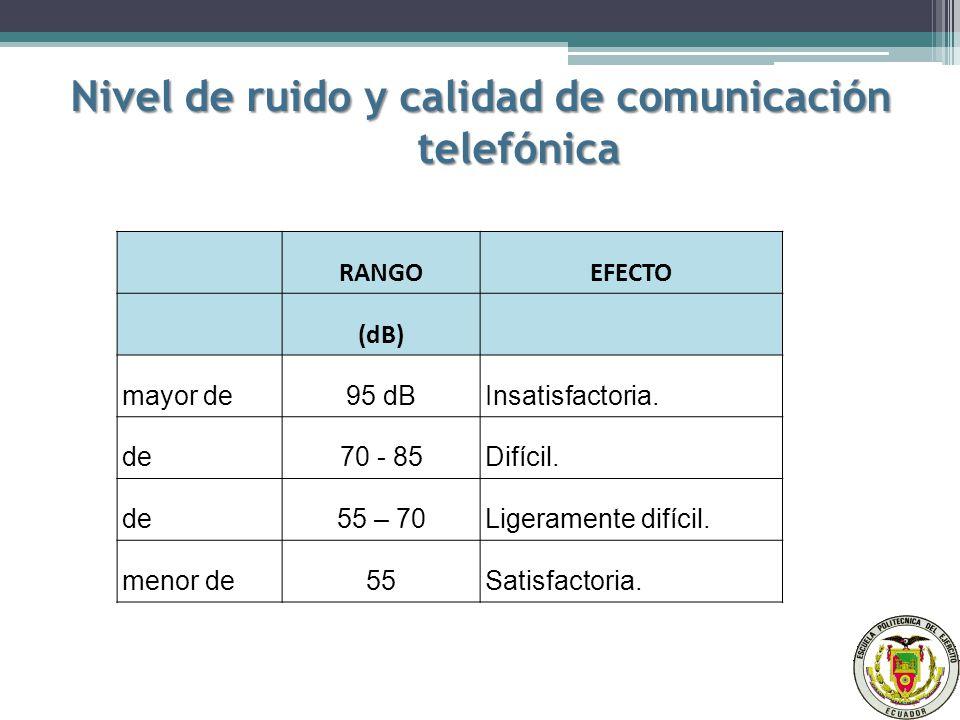 Nivel de ruido y calidad de comunicación telefónica RANGOEFECTO (dB) mayor de95 dBInsatisfactoria.