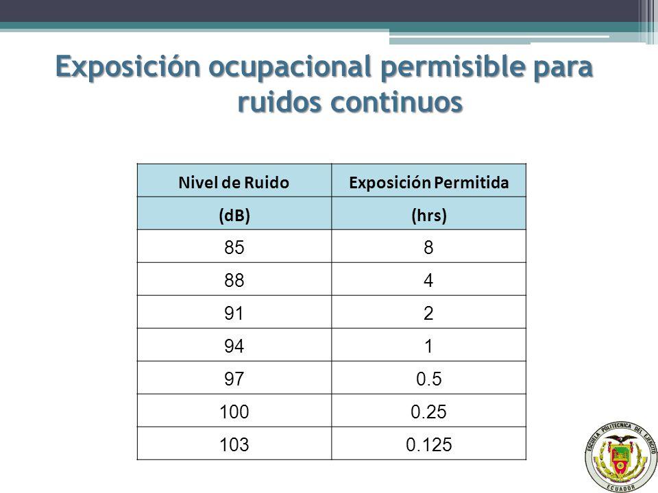 Exposición ocupacional permisible para ruidos continuos Nivel de RuidoExposición Permitida (dB)(hrs) 858 884 912 941 970.5 1000.25 1030.125