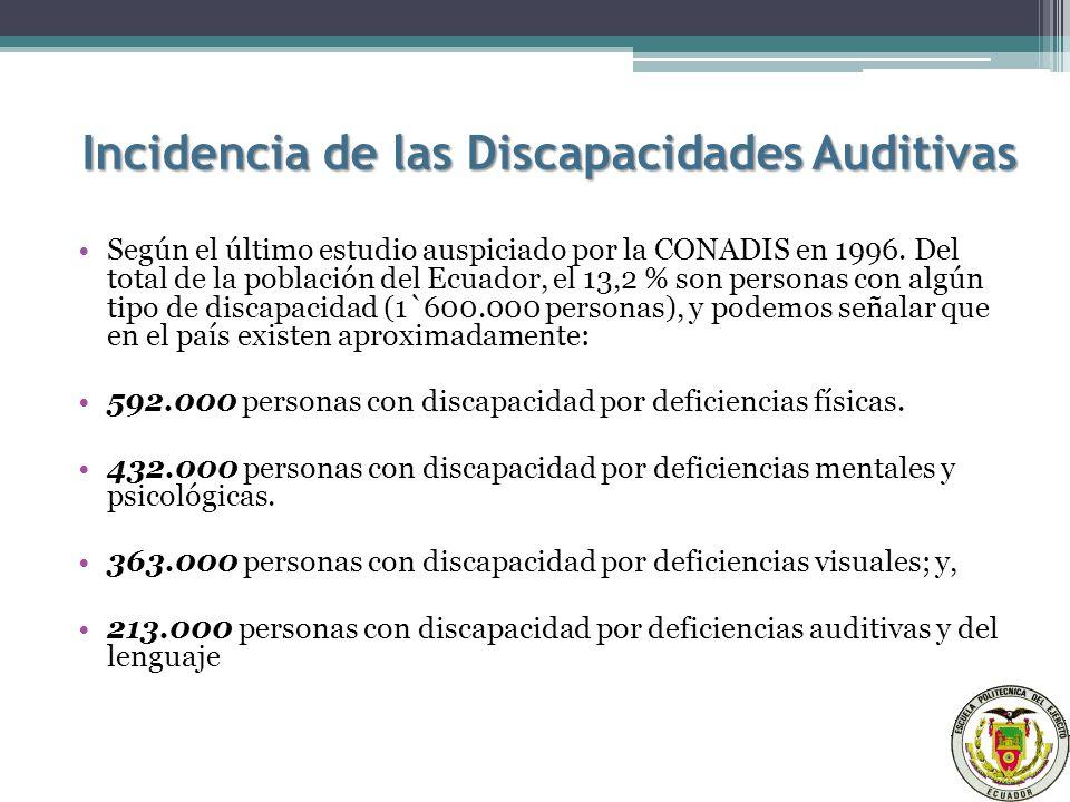 Incidencia de las Discapacidades Auditivas Según el último estudio auspiciado por la CONADIS en 1996.