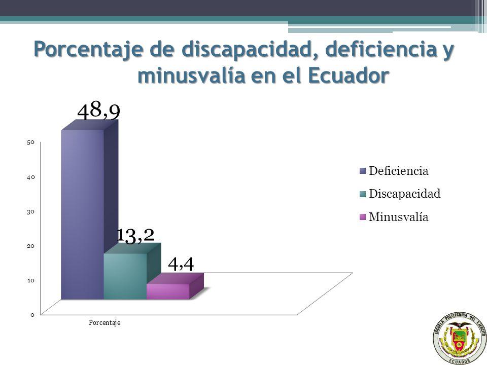 Porcentaje de discapacidad, deficiencia y minusvalía en el Ecuador