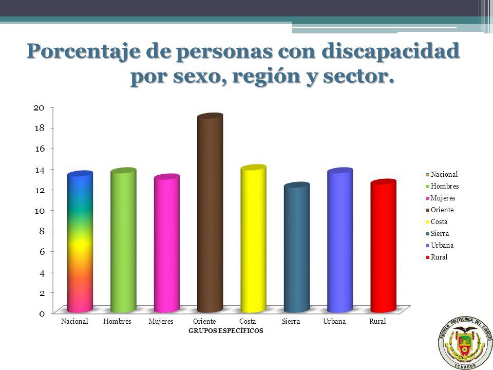 Porcentaje de personas con discapacidad por sexo, región y sector.