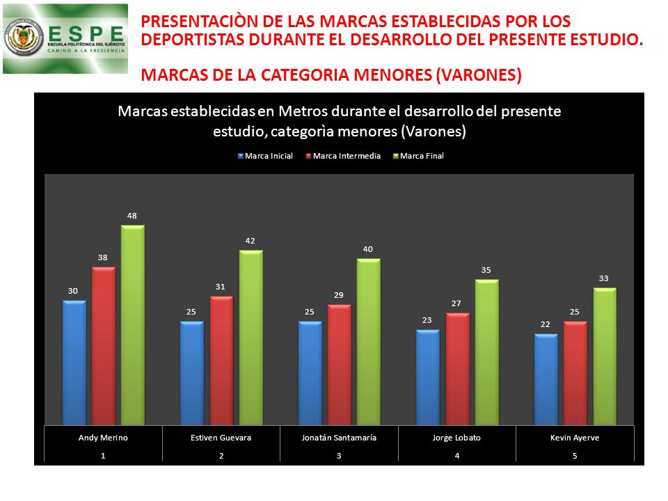 PRESENTACIÒN DE LAS MARCAS ESTABLECIDAS POR LOS DEPORTISTAS DURANTE EL DESARROLLO DEL PRESENTE ESTUDIO. MARCAS DE LA CATEGORIA MENORES (VARONES)