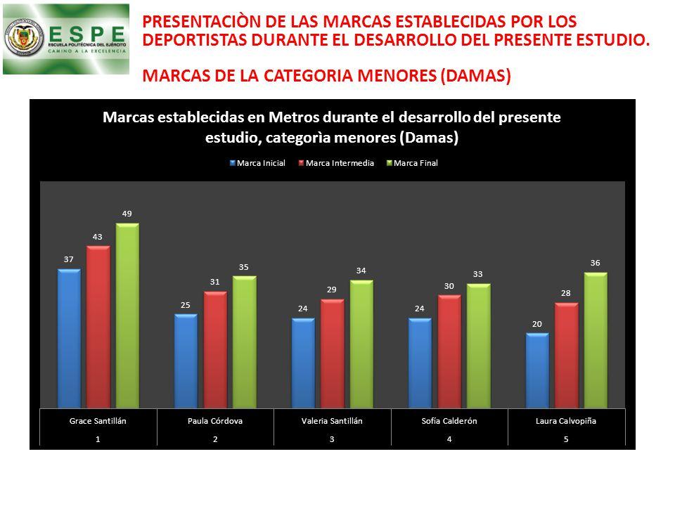 PRESENTACIÒN DE LAS MARCAS ESTABLECIDAS POR LOS DEPORTISTAS DURANTE EL DESARROLLO DEL PRESENTE ESTUDIO. MARCAS DE LA CATEGORIA MENORES (DAMAS)