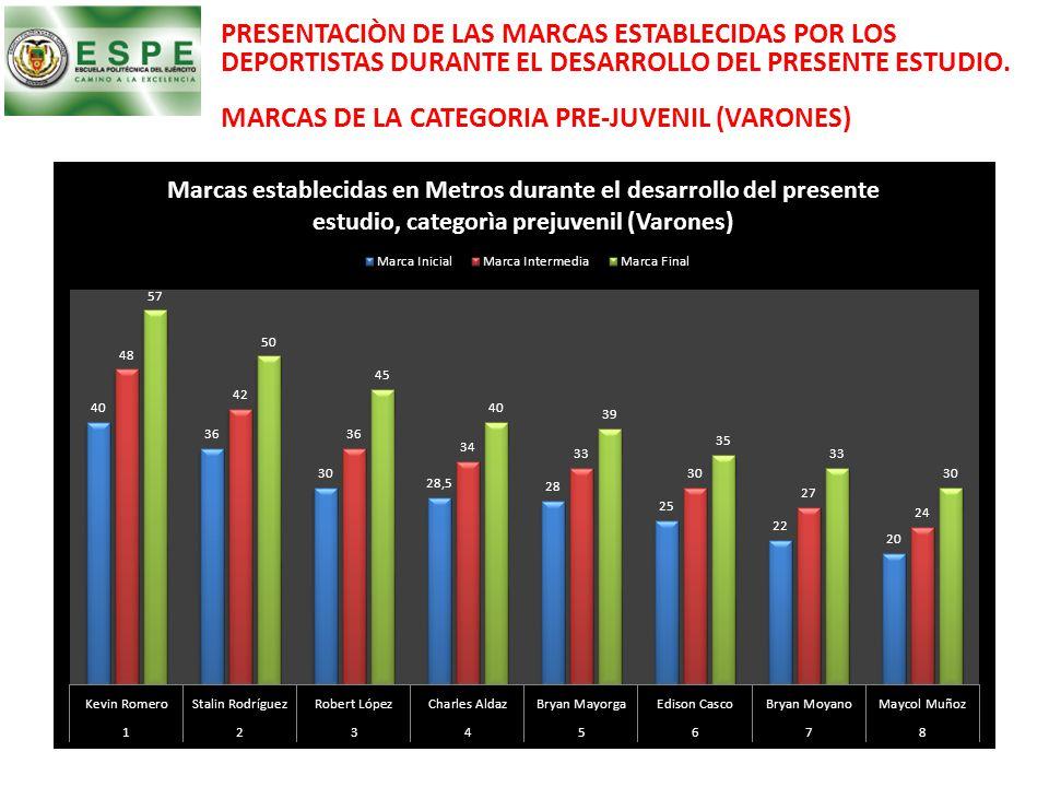 PRESENTACIÒN DE LAS MARCAS ESTABLECIDAS POR LOS DEPORTISTAS DURANTE EL DESARROLLO DEL PRESENTE ESTUDIO. MARCAS DE LA CATEGORIA PRE-JUVENIL (VARONES)