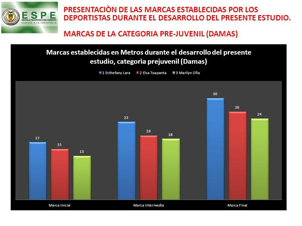 PRESENTACIÒN DE LAS MARCAS ESTABLECIDAS POR LOS DEPORTISTAS DURANTE EL DESARROLLO DEL PRESENTE ESTUDIO. MARCAS DE LA CATEGORIA PRE-JUVENIL (DAMAS)