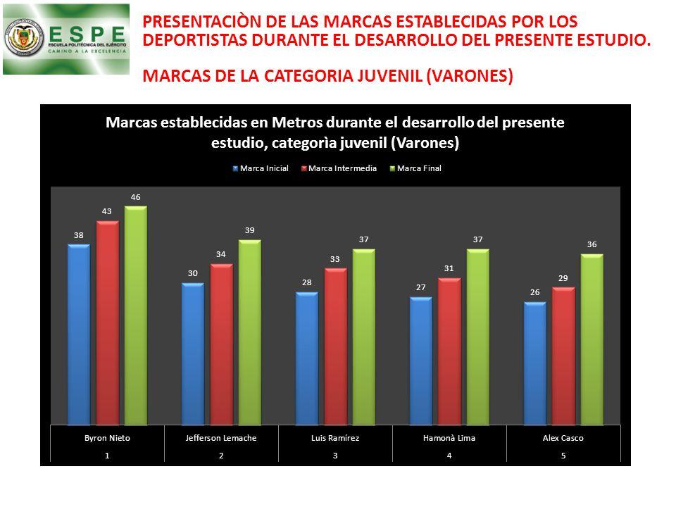 PRESENTACIÒN DE LAS MARCAS ESTABLECIDAS POR LOS DEPORTISTAS DURANTE EL DESARROLLO DEL PRESENTE ESTUDIO. MARCAS DE LA CATEGORIA JUVENIL (VARONES)