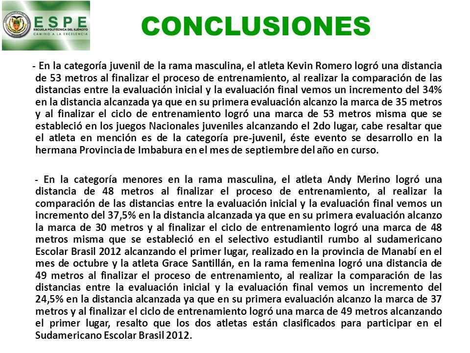 CONCLUSIONES - En la categoría juvenil de la rama masculina, el atleta Kevin Romero logró una distancia de 53 metros al finalizar el proceso de entren