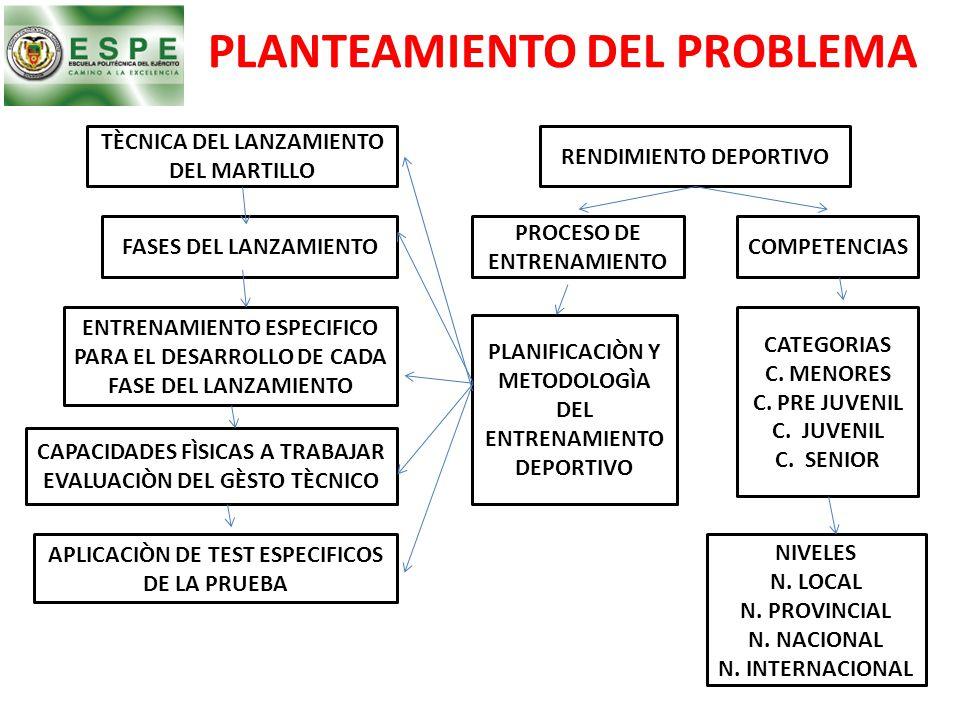 PLANTEAMIENTO DEL PROBLEMA RENDIMIENTO DEPORTIVO TÈCNICA DEL LANZAMIENTO DEL MARTILLO FASES DEL LANZAMIENTO ENTRENAMIENTO ESPECIFICO PARA EL DESARROLL