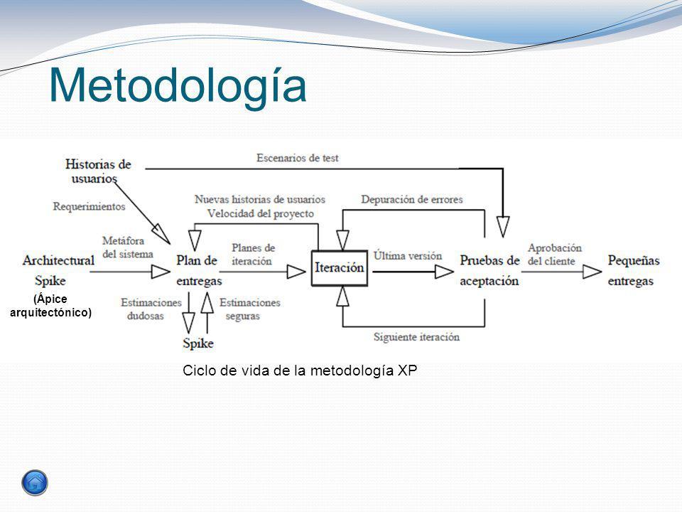 Metodología Ciclo de vida de la metodología XP (Ápice arquitectónico)