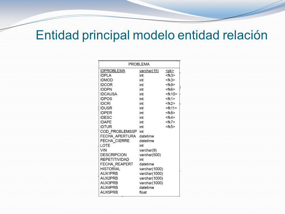 Entidad principal modelo entidad relación