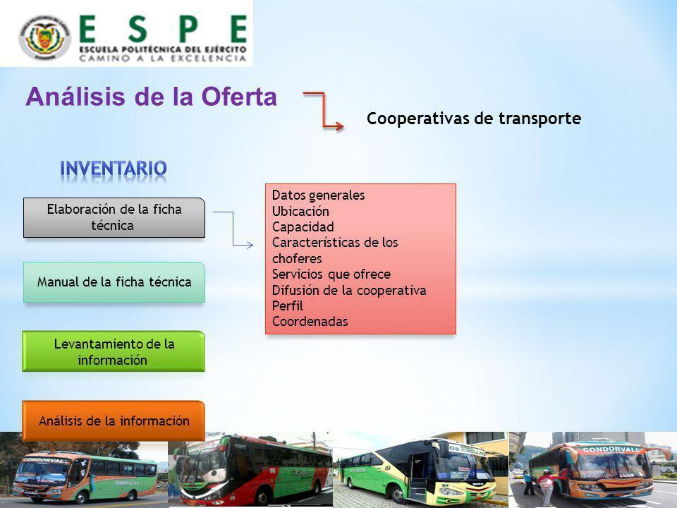 Análisis de la Oferta Cooperativas de transporte Elaboración de la ficha técnica Manual de la ficha técnica Datos generales Ubicación Capacidad Caract