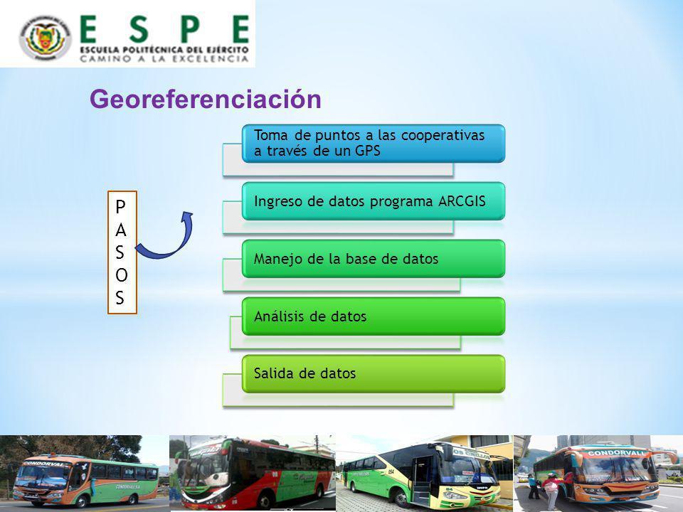 Toma de puntos a las cooperativas a través de un GPS Ingreso de datos programa ARCGISManejo de la base de datosAnálisis de datosSalida de datos Georef