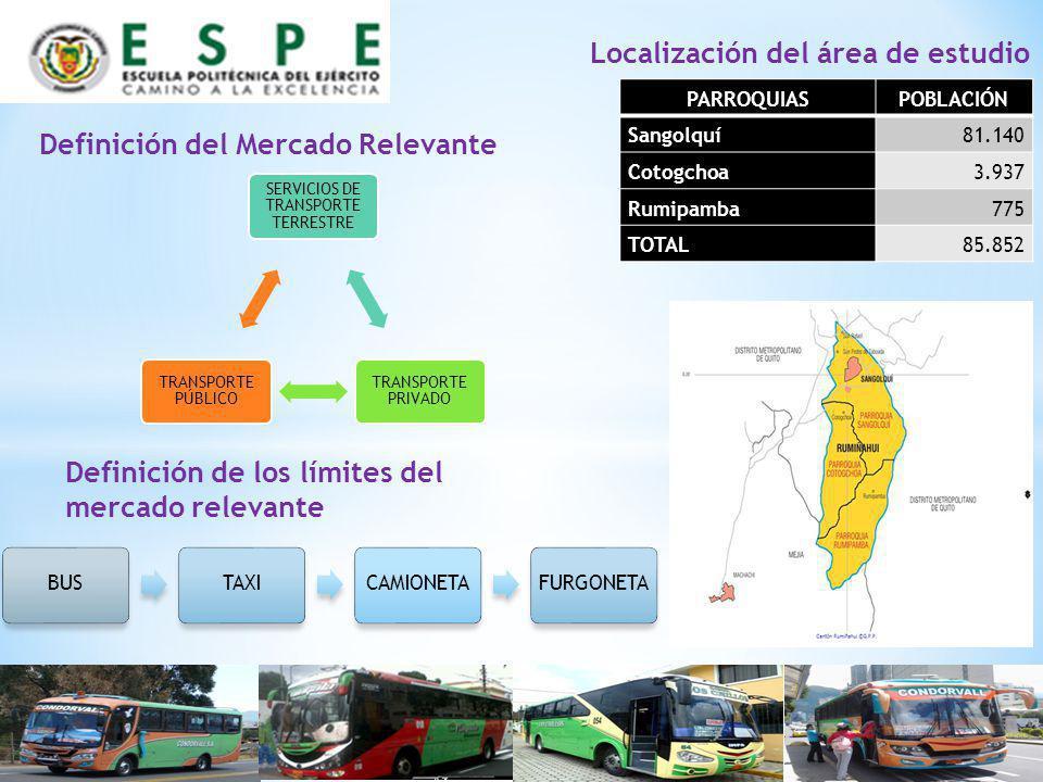 Definición del Mercado Relevante SERVICIOS DE TRANSPORTE TERRESTRE TRANSPORTE PRIVADO TRANSPORTE PÚBLICO Definición de los límites del mercado relevan