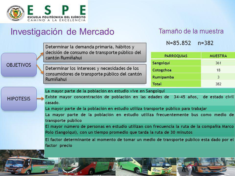 Investigación de Mercado Determinar la demanda primaria, hábitos y decisión de consumo de transporte público del cantón Rumiñahui Determinar los inter