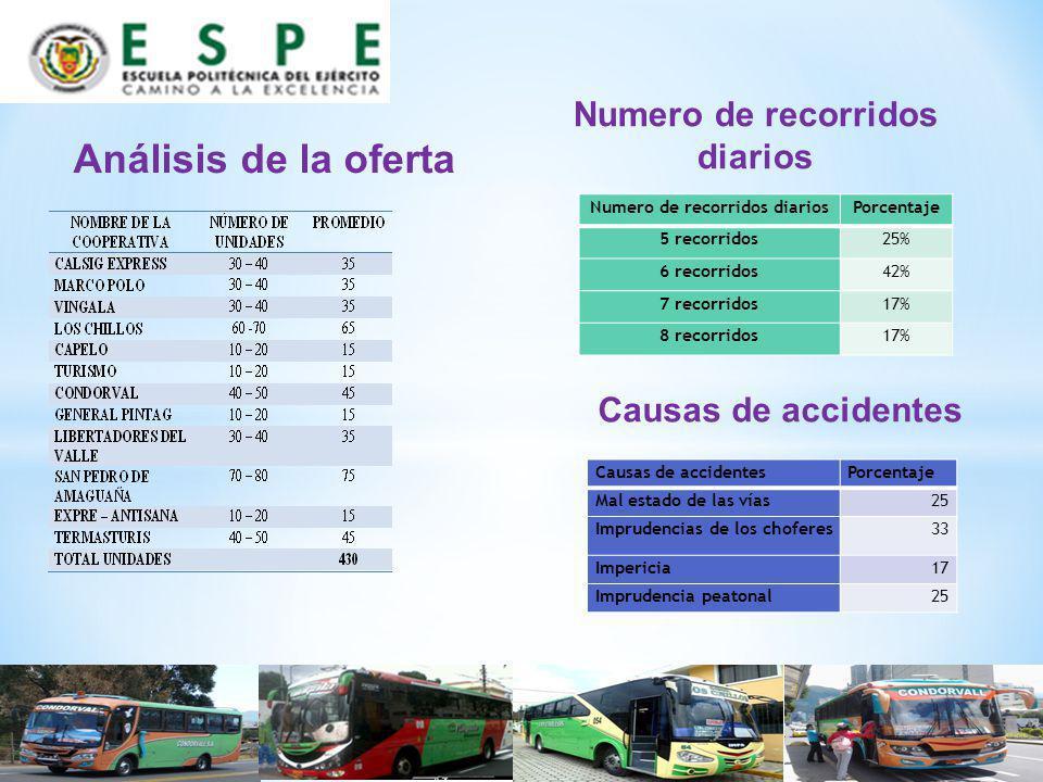 Análisis de la oferta Numero de recorridos diariosPorcentaje 5 recorridos25% 6 recorridos42% 7 recorridos17% 8 recorridos17% Numero de recorridos diar