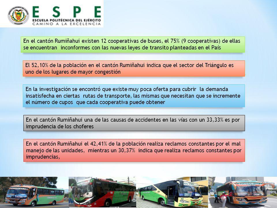 El 52,10% de la población en el cantón Rumiñahui indica que el sector del Triángulo es uno de los lugares de mayor congestión En el cantón Rumiñahui e