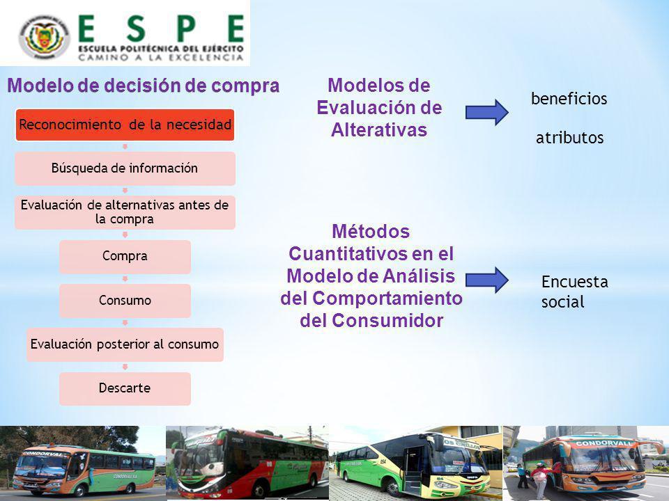 VARIABLEPÚBLICOPORCENTAJE GeneroMasculino50,52% Edad19-3450,52% UbicaciónSangolquí48,53% Estado civilSoltero62,04% FunciónHijo23,56% OcupaciónEmpleado Privado37,96% Sector de ocupación Sangolquí43,72% Ingresos251 – 50043,98% EscolaridadBásico59,16% Servicio de Transporte Público99,74% Utilización transporte Trabajar60,99% HorarioMañana61,78% Compara preciosNo78,53% Perfil Demanda Primaria VARIABLEPÚBLICO PORCENTAJE Medio de transporteBus 98,95% Tipo de transportePopular 51,57% RutaMarco Polo (Sangolquí) 12,04% Tiempo de ruta30 minutos 30,10% Tiempo espera ruta10 minutos 89,01% Lugar de congestiónTriangulo 52,10% CostoRazonable 78,80% ReclamosMal manejo de unidades 42,41% Actuación maltratoReclamo al chofer 70,16% SeguridadImportante 53,93 Perfil Demanda Selectiva