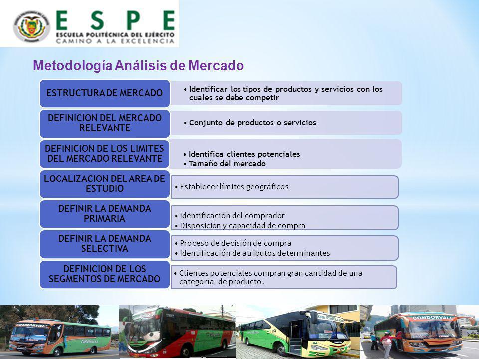 Metodología Análisis de Mercado Identificar los tipos de productos y servicios con los cuales se debe competir ESTRUCTURA DE MERCADO Conjunto de produ
