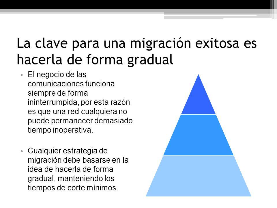 Migración: Estrategia La red original sufre dos cambios importantes: Los OXCs que componen el área de núcleo son reemplazados por conmutadores OBS.