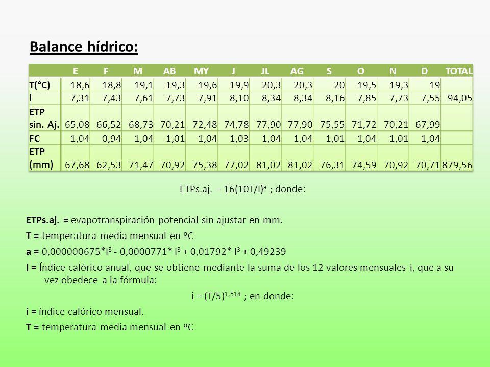 Balance hídrico: ETPs.aj. = 16(10T/I) a ; donde: ETPs.aj. = evapotranspiración potencial sin ajustar en mm. T = temperatura media mensual en ºC a = 0,