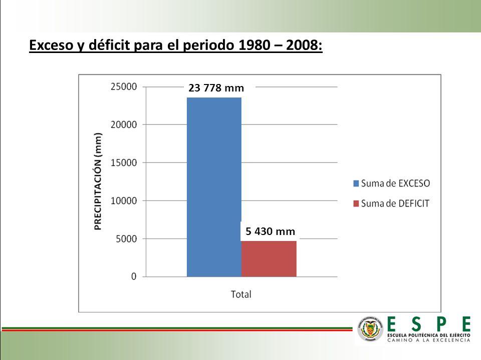 Exceso y déficit para el periodo 1980 – 2008: 23 778 mm 5 430 mm