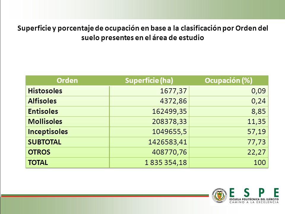 Superficie y porcentaje de ocupación en base a la clasificación por Orden del suelo presentes en el área de estudio
