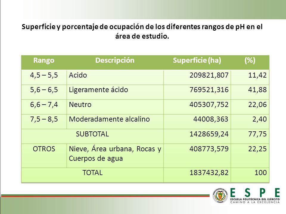 Superficie y porcentaje de ocupación de los diferentes rangos de pH en el área de estudio.
