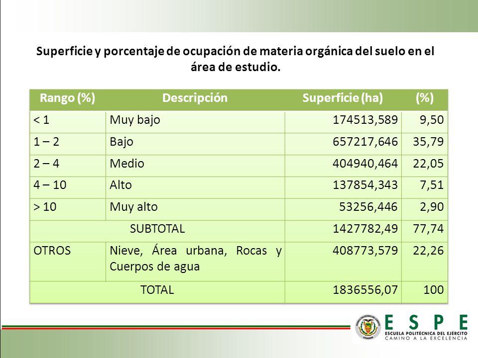 Superficie y porcentaje de ocupación de materia orgánica del suelo en el área de estudio.