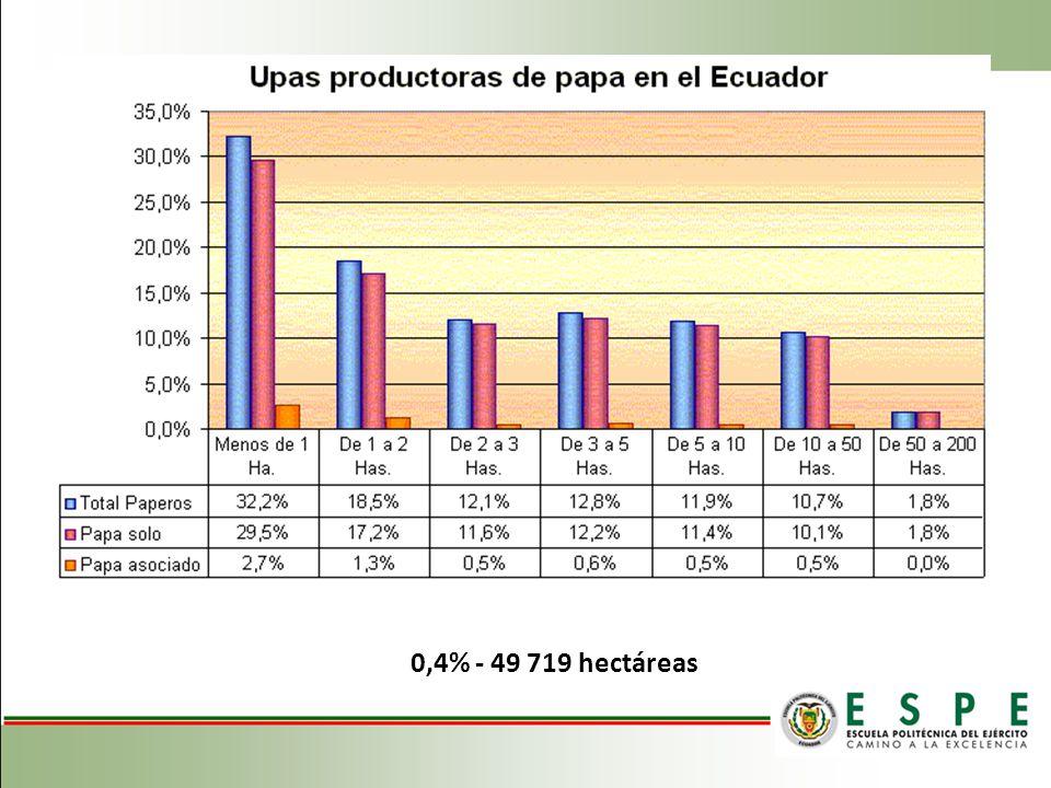 Se recomienda la siembra de papa entre los meses de enero a mayo y septiembre a diciembre en la zona norte y centro de la sierra ecuatoriana, principalmente en las zonas con aptitud agrícola donde el cultivo puede desarrollarse sin limitaciones.