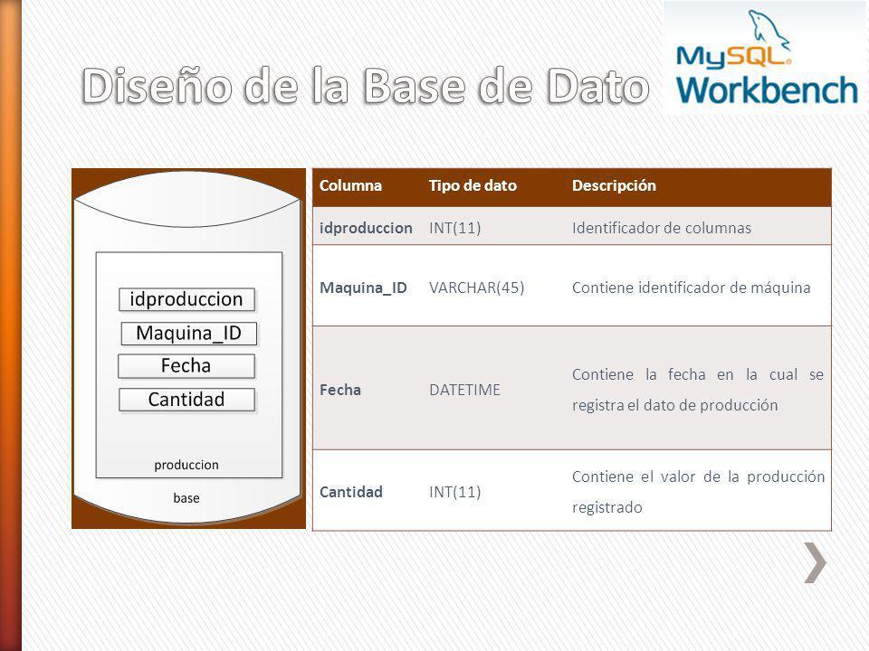 ColumnaTipo de datoDescripción idproduccionINT(11)Identificador de columnas Maquina_IDVARCHAR(45)Contiene identificador de máquina FechaDATETIME Conti