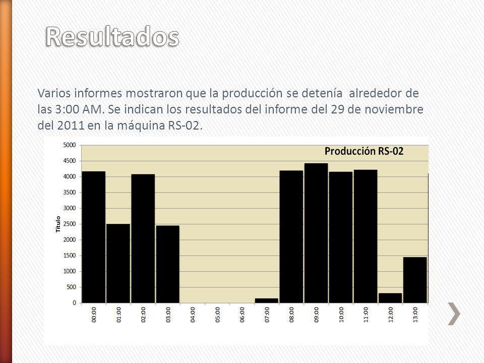 Varios informes mostraron que la producción se detenía alrededor de las 3:00 AM. Se indican los resultados del informe del 29 de noviembre del 2011 en