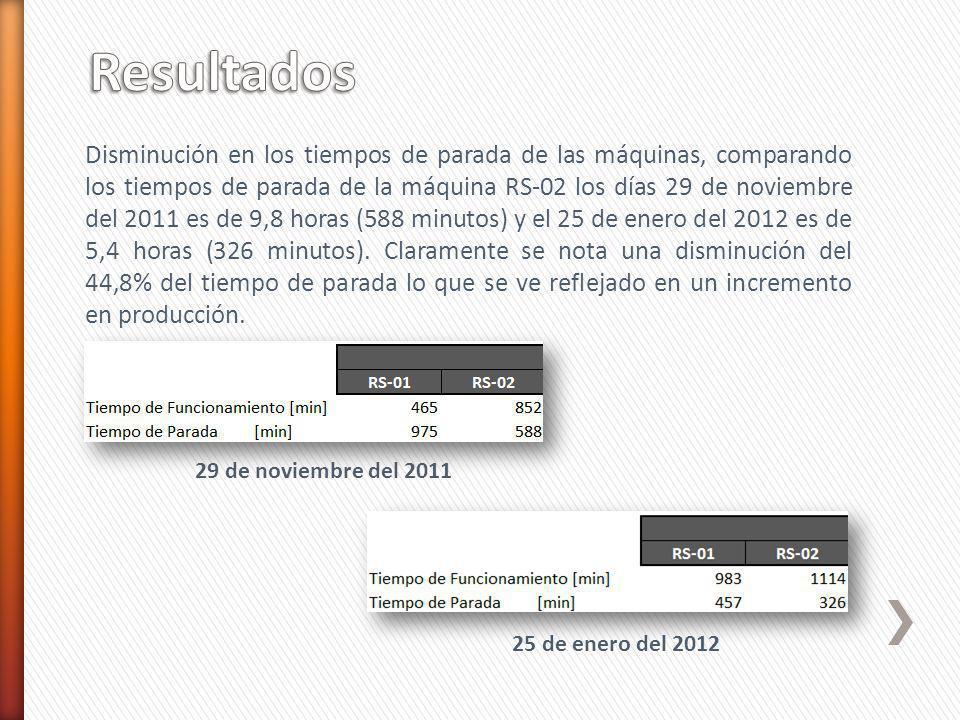 Disminución en los tiempos de parada de las máquinas, comparando los tiempos de parada de la máquina RS-02 los días 29 de noviembre del 2011 es de 9,8