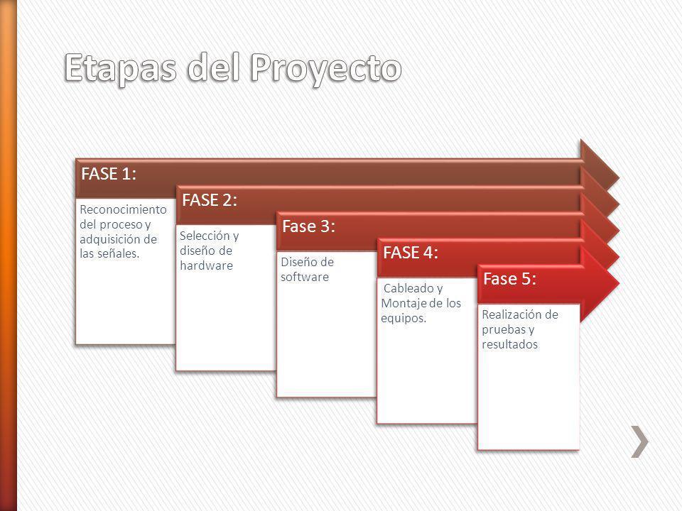 FASE 1: Reconocimiento del proceso y adquisición de las señales. FASE 2: Selección y diseño de hardware Fase 3: Diseño de software FASE 4: Cableado y