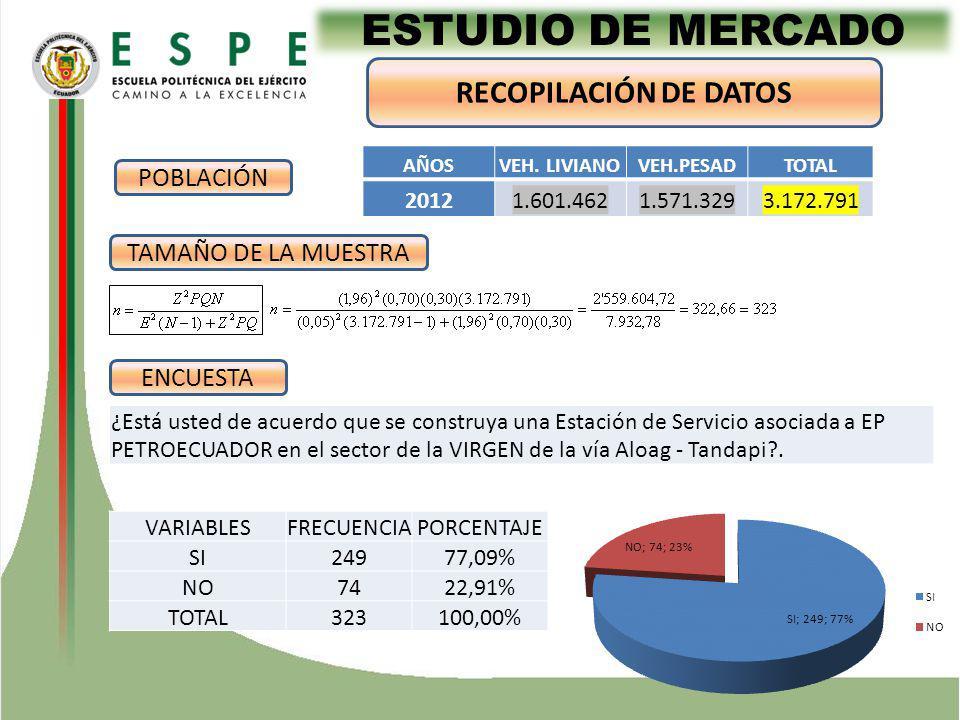 ESTUDIO DE MERCADO RECOPILACIÓN DE DATOS TAMAÑO DE LA MUESTRA ¿Está usted de acuerdo que se construya una Estación de Servicio asociada a EP PETROECUADOR en el sector de la VIRGEN de la vía Aloag - Tandapi?.