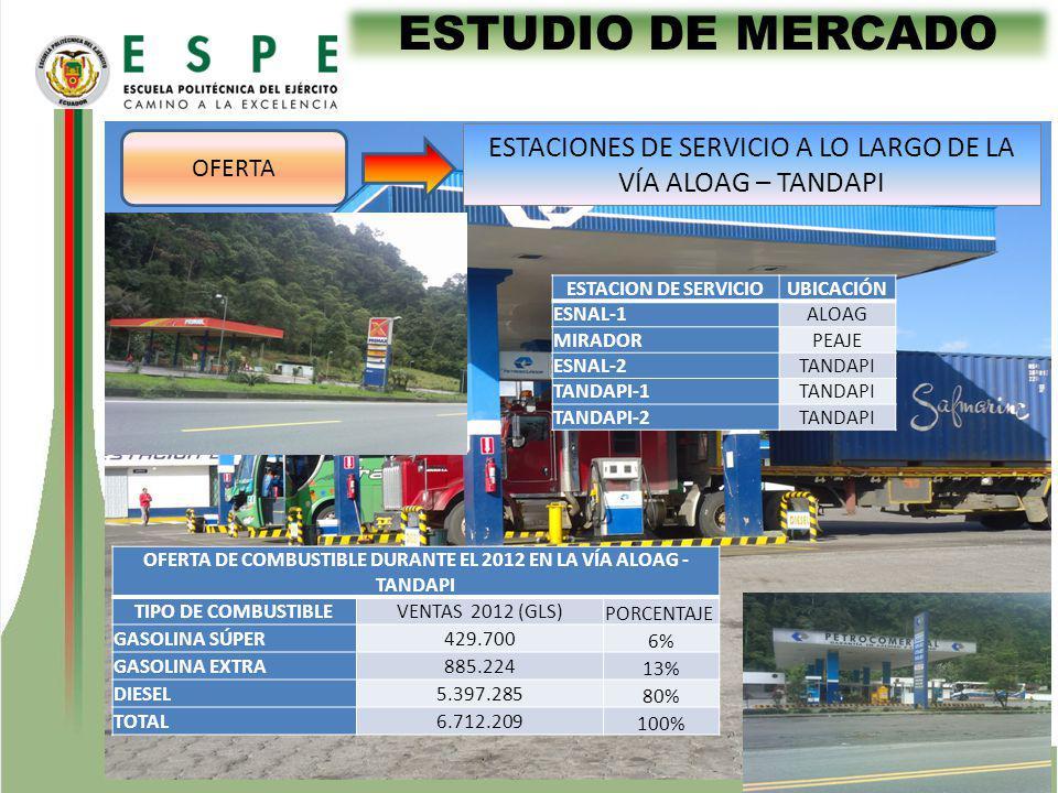 ESTUDIO DE MERCADO OFERTA ESTACIONES DE SERVICIO A LO LARGO DE LA VÍA ALOAG – TANDAPI ESTACION DE SERVICIOUBICACIÓN ESNAL-1ALOAG MIRADORPEAJE ESNAL-2TANDAPI TANDAPI-1TANDAPI TANDAPI-2TANDAPI OFERTA DE COMBUSTIBLE DURANTE EL 2012 EN LA VÍA ALOAG - TANDAPI TIPO DE COMBUSTIBLEVENTAS 2012 (GLS) PORCENTAJE GASOLINA SÚPER429.700 6% GASOLINA EXTRA885.224 13% DIESEL5.397.285 80% TOTAL6.712.209 100%