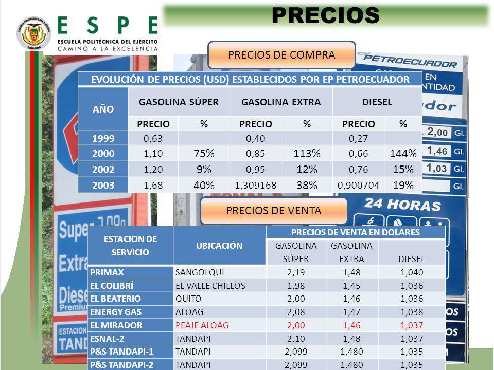 PRECIOS PRECIOS DE VENTA PRECIOS DE COMPRA ESTACION DE SERVICIO UBICACIÓN PRECIOS DE VENTA EN DOLARES GASOLINA SÚPER GASOLINA EXTRADIESEL PRIMAXSANGOLQUI2,191,481,040 EL COLIBRÍEL VALLE CHILLOS1,981,451,036 EL BEATERIOQUITO2,001,461,036 ENERGY GASALOAG2,081,471,038 EL MIRADORPEAJE ALOAG2,001,461,037 ESNAL-2TANDAPI2,101,481,037 P&S TANDAPI-1TANDAPI2,0991,4801,035 P&S TANDAPI-2TANDAPI2,0991,4801,035 EVOLUCIÓN DE PRECIOS (USD) ESTABLECIDOS POR EP PETROECUADOR AÑO GASOLINA SÚPERGASOLINA EXTRADIESEL PRECIO% % % 19990,63 0,40 0,27 20001,10 75% 0,85 113% 0,66 144% 20021,20 9% 0,95 12% 0,76 15% 20031,68 40% 1,309168 38% 0,900704 19%