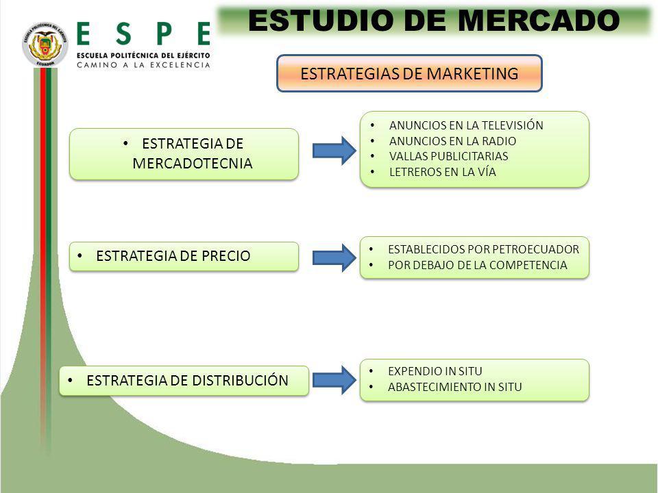 ESTUDIO DE MERCADO ESTRATEGIAS DE MARKETING ESTRATEGIA DE MERCADOTECNIA ESTRATEGIA DE PRECIO ESTRATEGIA DE DISTRIBUCIÓN ANUNCIOS EN LA TELEVISIÓN ANUNCIOS EN LA RADIO VALLAS PUBLICITARIAS LETREROS EN LA VÍA ANUNCIOS EN LA TELEVISIÓN ANUNCIOS EN LA RADIO VALLAS PUBLICITARIAS LETREROS EN LA VÍA ESTABLECIDOS POR PETROECUADOR POR DEBAJO DE LA COMPETENCIA ESTABLECIDOS POR PETROECUADOR POR DEBAJO DE LA COMPETENCIA EXPENDIO IN SITU ABASTECIMIENTO IN SITU EXPENDIO IN SITU ABASTECIMIENTO IN SITU