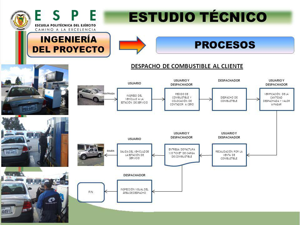 ESTUDIO TÉCNICO DESPACHO DE COMBUSTIBLE AL CLIENTE PEDIDO DE COMBUSTIBLE Y COLOCACIÓN DE CONTADOR A CERO INGRESO DEL VEHÍCULO A LA ESTACIÓN DE SERVICIO USUARIO USUARIO Y DESPACHADOR DESPACHADOR DESPACHO DE COMBUSTIBLE VERIFICACIÓN DE LA CANTIDAD DESPACHADA Y VALOR A PAGAR RECAUDACIÓN POR LA VENTA DE COMBUSTIBLE USUARIO Y DESPACHADOR SALIDA DEL VEHÍCULO DE LA ESTACIÓN DE SERVICIO INSPECCIÓN VISUAL DEL ÁREA DE DESPACHO DESPACHADOR USUARIO ENTRADA USUARIO Y DESPACHADOR SALIDA ENTREGA DE FACTURA Y/O TICKET DE CARGA DE COMBUSTIBLE FIN PROCESOS INGENIERÍA DEL PROYECTO