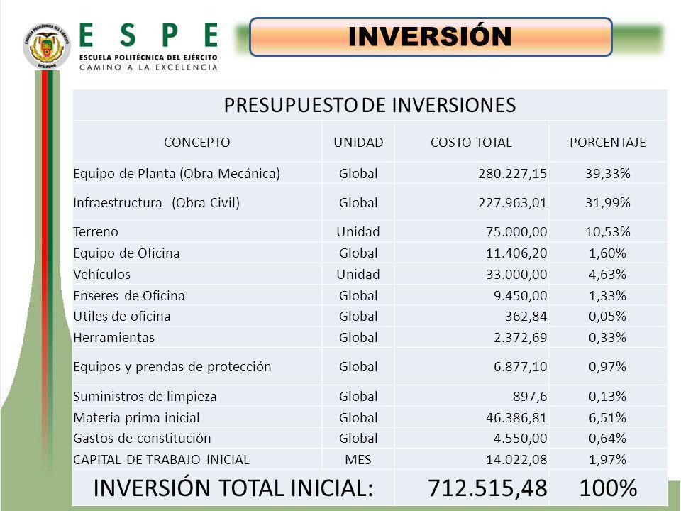 ESTUDIO TÉCNICO INVERSIÓN PRESUPUESTO DE INVERSIONES CONCEPTOUNIDADCOSTO TOTALPORCENTAJE Equipo de Planta (Obra Mecánica)Global280.227,1539,33% Infraestructura (Obra Civil)Global227.963,0131,99% TerrenoUnidad75.000,0010,53% Equipo de OficinaGlobal11.406,201,60% VehículosUnidad33.000,004,63% Enseres de OficinaGlobal9.450,001,33% Utiles de oficinaGlobal362,840,05% HerramientasGlobal2.372,690,33% Equipos y prendas de protecciónGlobal6.877,100,97% Suministros de limpiezaGlobal897,60,13% Materia prima inicialGlobal46.386,816,51% Gastos de constituciónGlobal4.550,000,64% CAPITAL DE TRABAJO INICIALMES14.022,081,97% INVERSIÓN TOTAL INICIAL:712.515,48100%